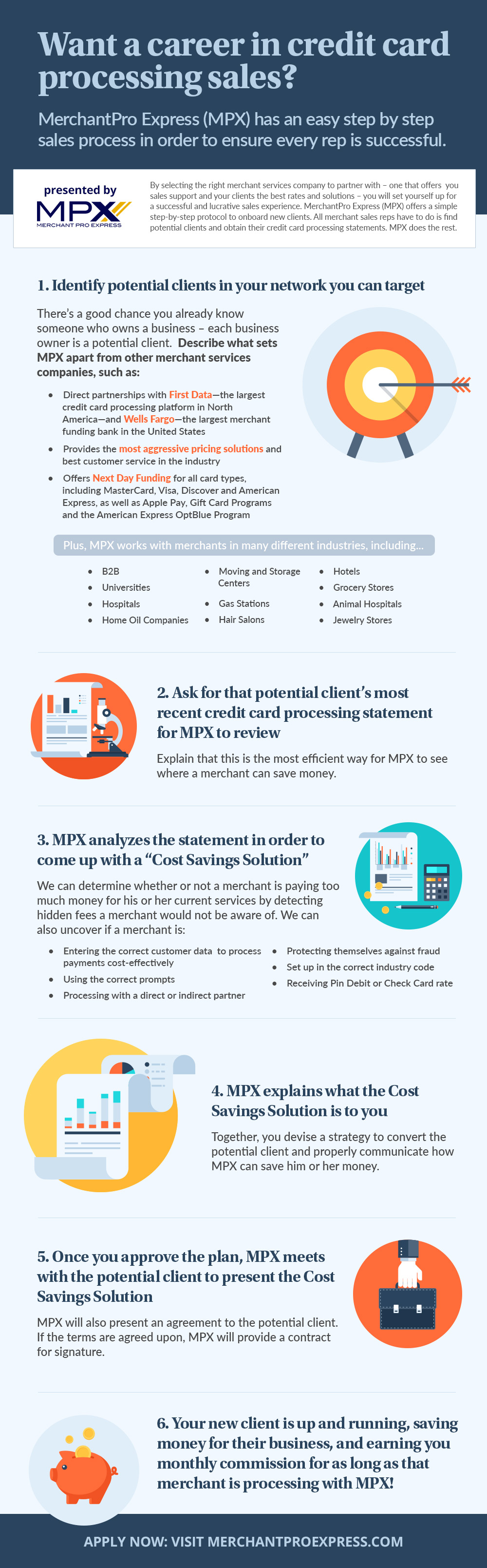 Step by step the credit card processing sales process at mpx merchantproexpress salesprocessinfographic reheart Images